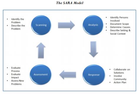 Problem solving partnerships using the SARA model Essay Sample