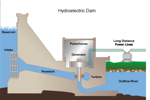 Hydro Electric