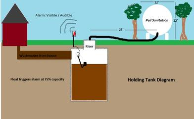 Holding Tank Or Septic System