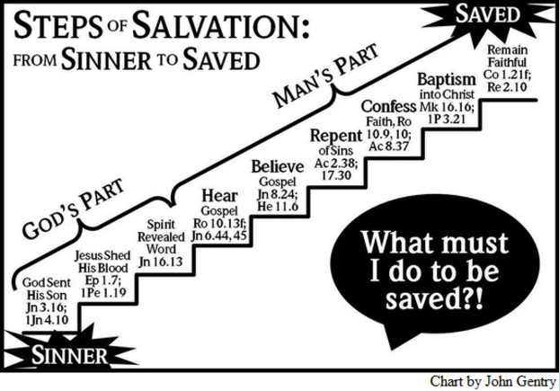 What must I do to be saved? Hear and believe the gospel, repent of my sins, confess faith in Christ, be baptized into Christ, and remain faithful