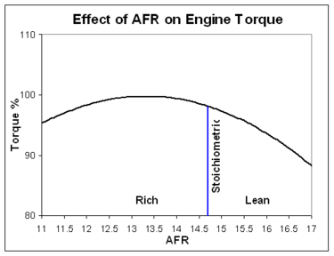 Engine Tuning and Recommended Guidelines | Daytona Sensors™