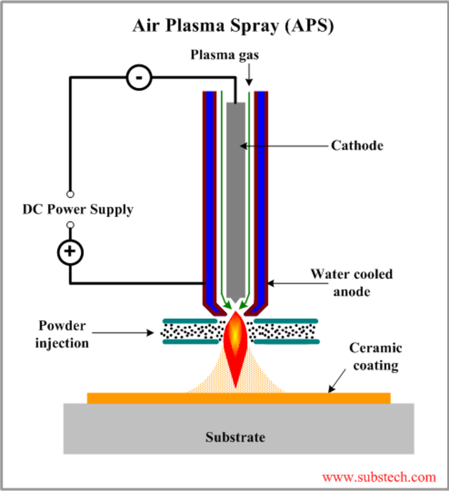 plasma spray process, what is plasma spray, APS, plasma spray ceramic coating