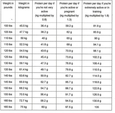 Recommended Protein Proportions by weight and activity level; Grams per day.