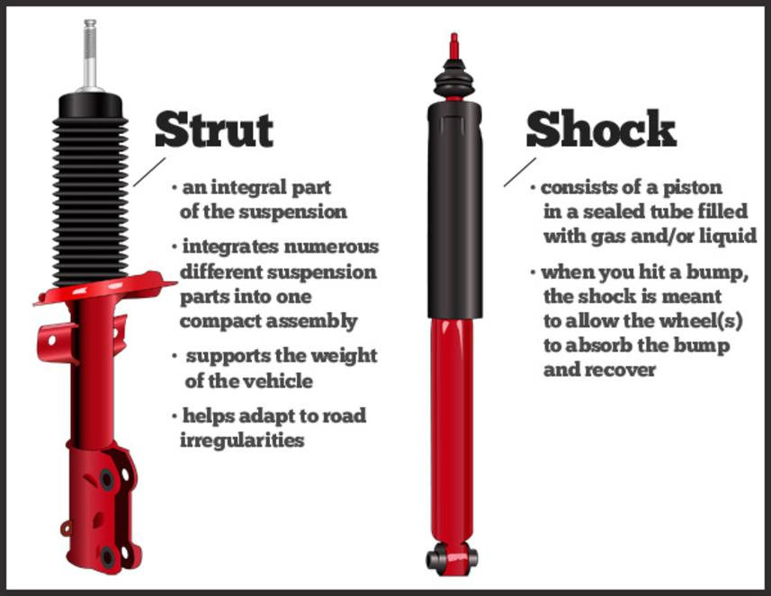 Mobile Shocks and Struts Repair Services and Cost in Omaha NE | FX Mobile Mechanic Services