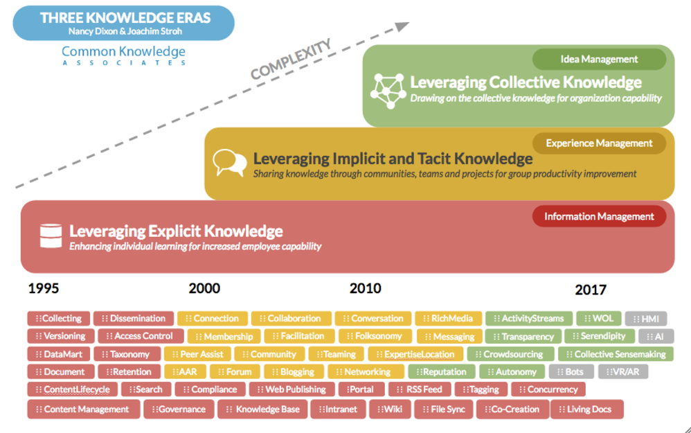 motorola knowledge management practice Although research into knowledge management practices has become   fieldwork in one mne subsidiary: motorola brazil from 1996 to 2009.