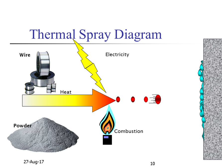 thermal spray process diagram