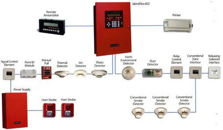 Service in addition Home Automation Wiring also Americium Smoke Detectors together with Isg additionally X10 smart switches3. on smoke detector installation diagram