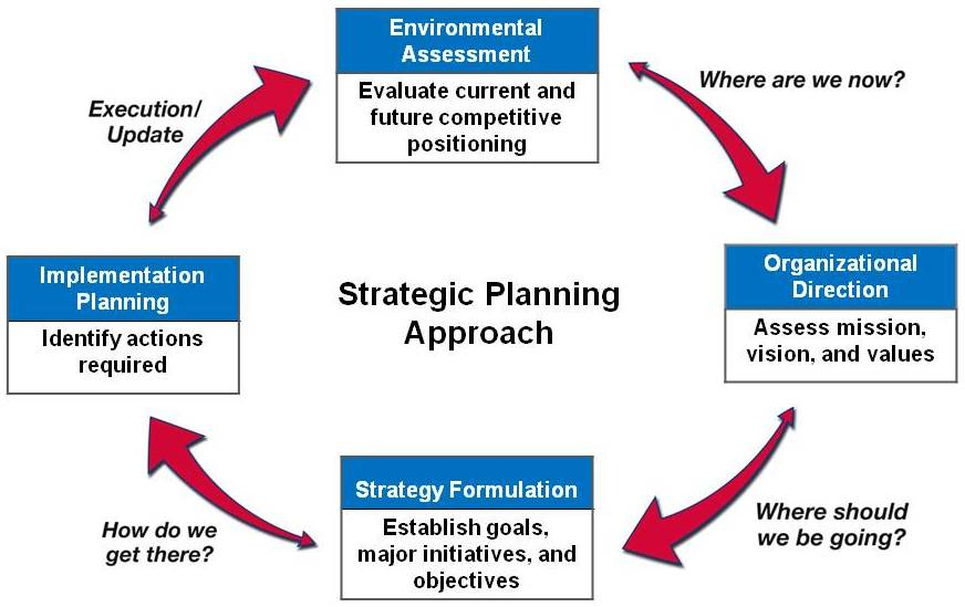 """thesis strategic planning Strategic planning proposal this agreement is hereby binding between nicholas """"nick"""" caputo, also known as the consultant or the lead facilitator, and the."""
