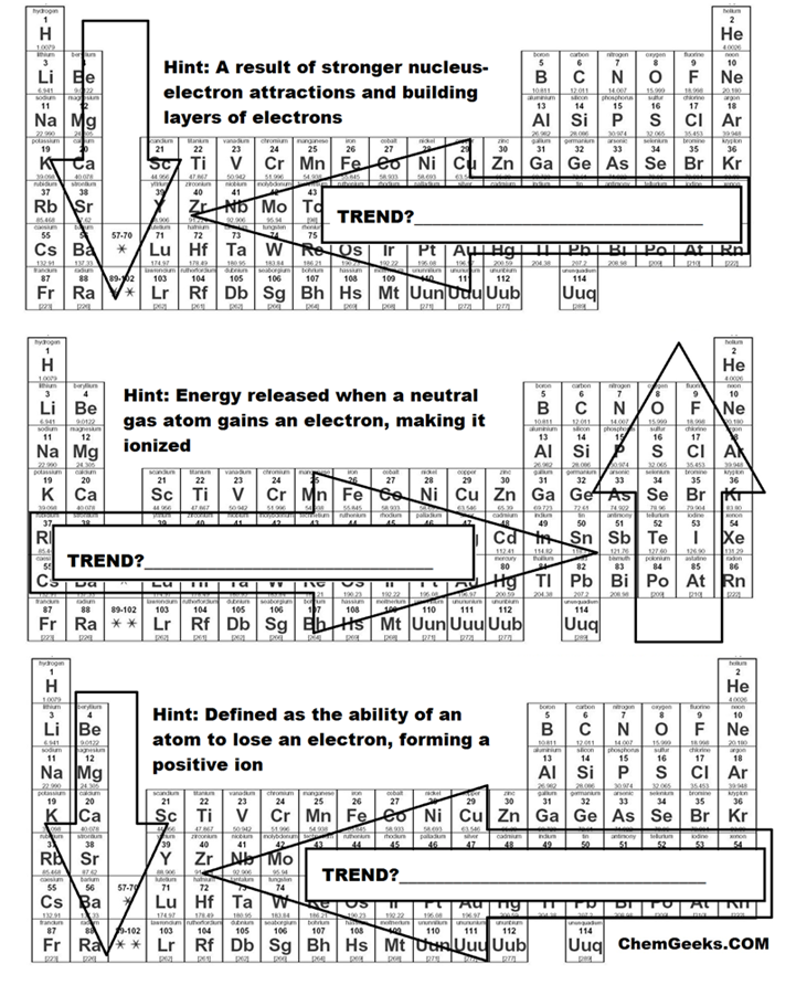 Periodic table periodic table jigsaw activity periodic table of new periodic table trends lesson plan periodic urtaz Gallery