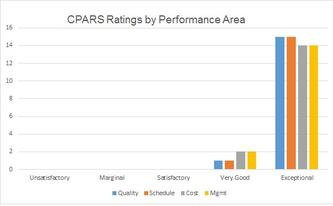 OPP CPARS ratings graph showing our numerous 'exceptional' ratings