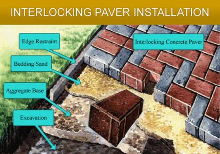 quality brick pavers inc. services