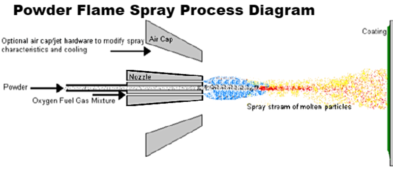 powder flame spray process diagram