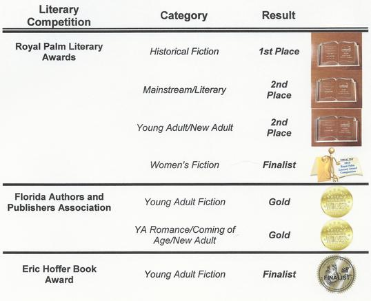 Results of 2016 Literary Award Competitions