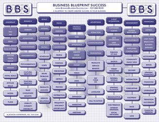 Business success training business blueprint for success here is what you do next to achieve greater success 3 steps the business blueprint for malvernweather Images