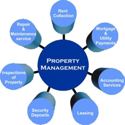 Property Management on Property Management