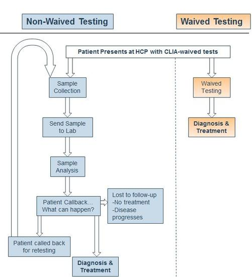 CLIA-Waived Testing and Its Value to Healthcare