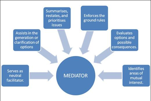 Our Mediators