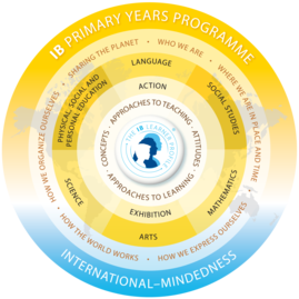 Graphic IB Primary Years Program wheel