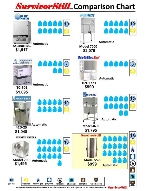 American Water Distillers Parts ~ Durastill gallon per day automatic water distiller vs