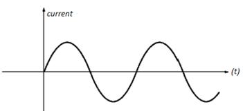 AC Signal Applied