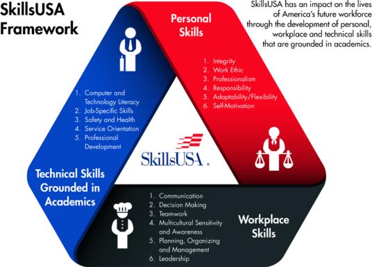 Personal Property Development : Home skillsusasd