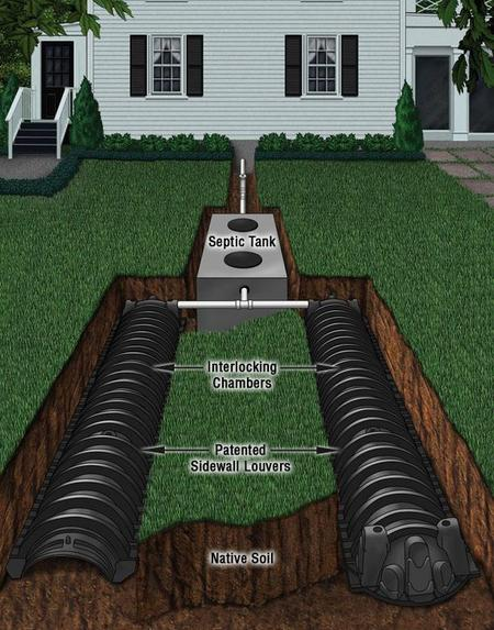 Types of Materials Used in Drainfields