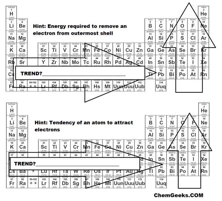 Periodic table trends answers urtaz Choice Image