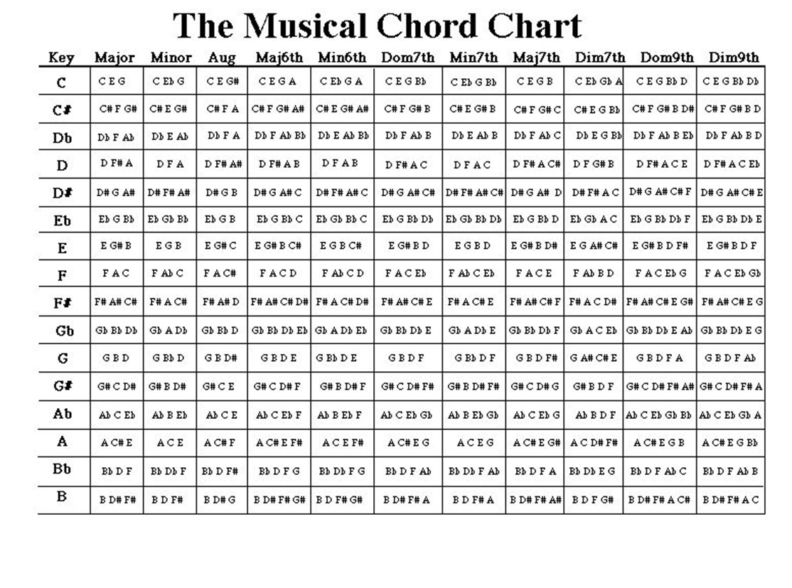 Music chords see chord chart above just stay within the boundaries you set for yourself two octaves is best youll find it bears doing and guess what hexwebz Image collections