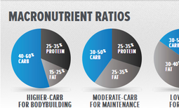 Macronutrients food; Protein, Carbohidrates and protein