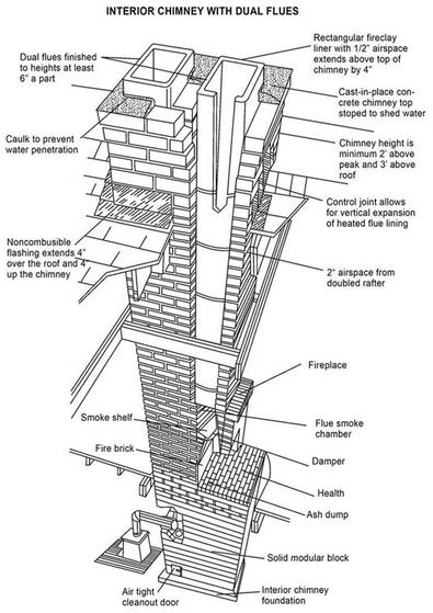 Chimney Inspection In Erie Pa Repairs Relining