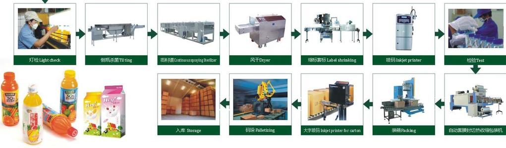 beverage factory equipment