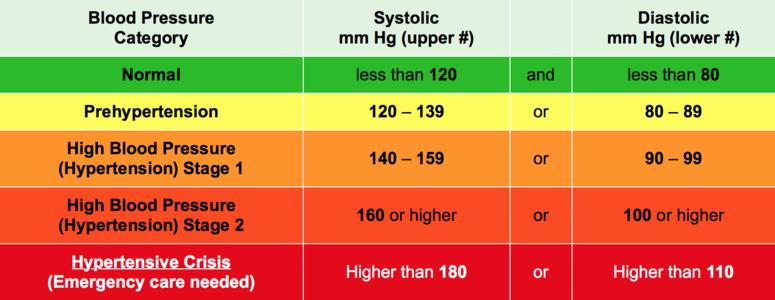 record blood pressure