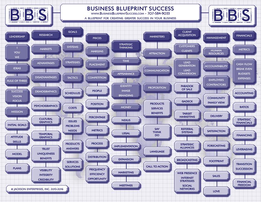 Business blueprint for success in santa rosa ca services we offer more than 120 strategic business blueprint for success modules for increasing the success of your business we have worked with hundreds if not malvernweather Choice Image