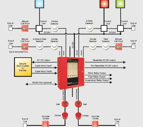 Types of fire alarm detectors