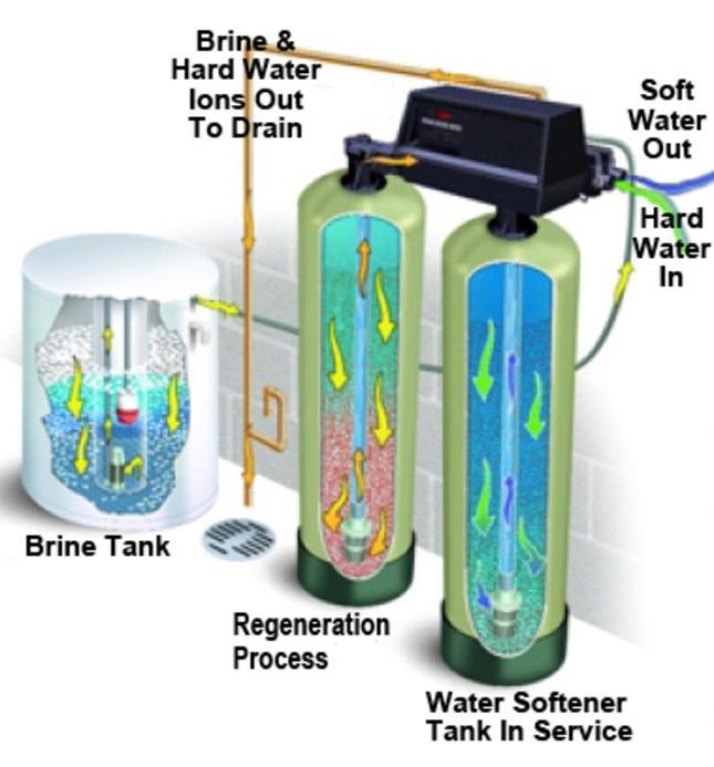 Twin Tank Water Softener How a Twin Tank Water Softener Works