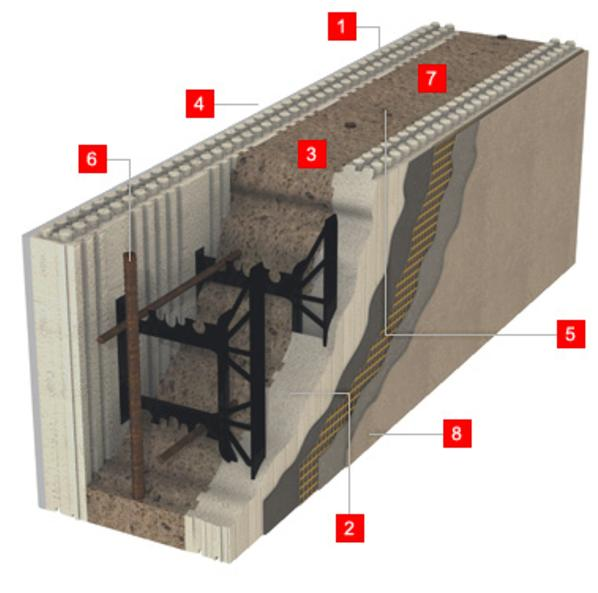 Logix icf for Foam basement forms