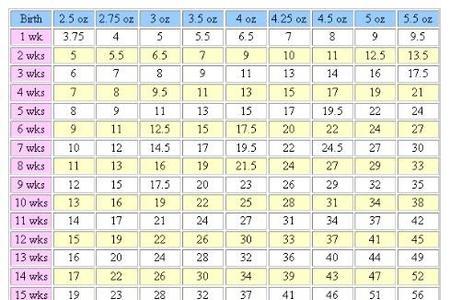 Yorkie growth chart