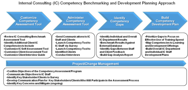 consulting capability framework Framework that is later utilized to construct business capabilities  bredemeyer  consulting (2003) stated that enterprise architecture serves as business.