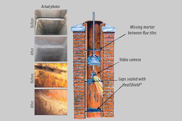 Century Chimney Sweep And Repair Chimney Liner Cost Chimney Repair Flue Liner