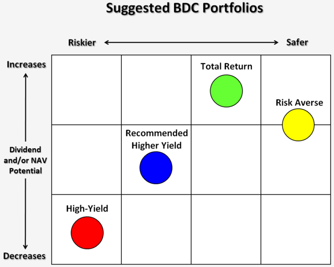 Suggested BDC portfolios