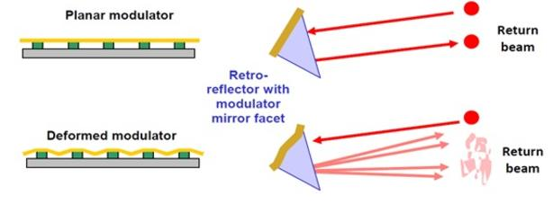 MEMS modulating retroreflector diagram