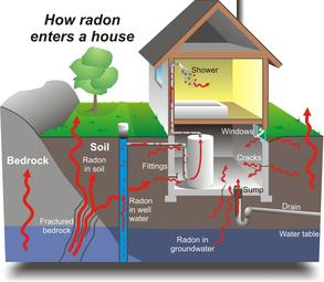 removal of radon from home