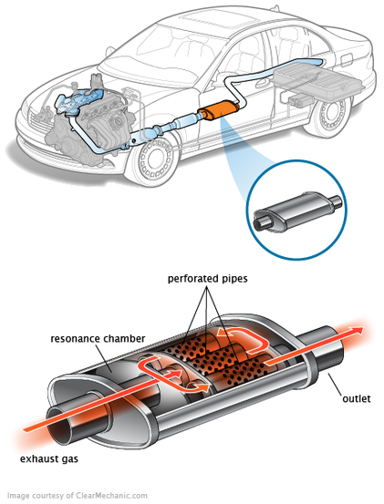 EXHAUST REPAIR AND REPLACEMENT SERVICES LAS VEGAS Description of Exhaust System Repair