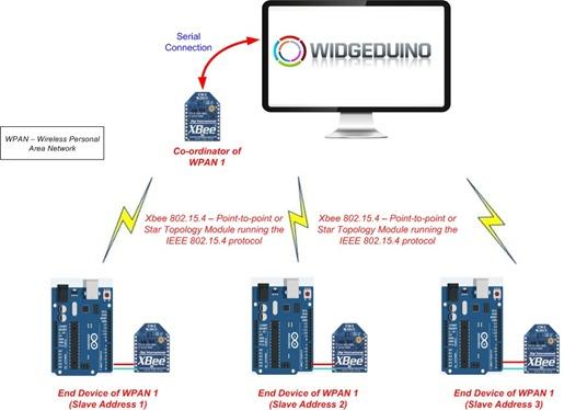 WIDGEDUINO | Details | Hackaday io
