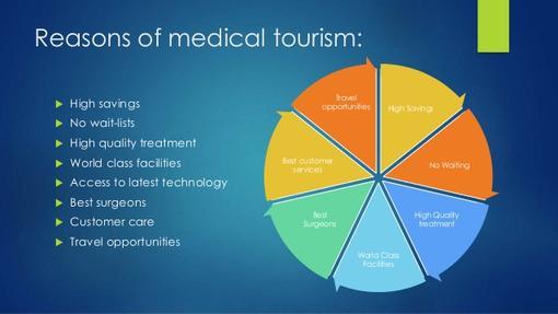 Αποτέλεσμα εικόνας για Medical tourism globally