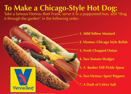 Chicago Hot Dog Origin