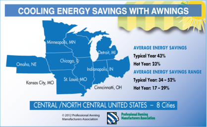 energy savings from awnings