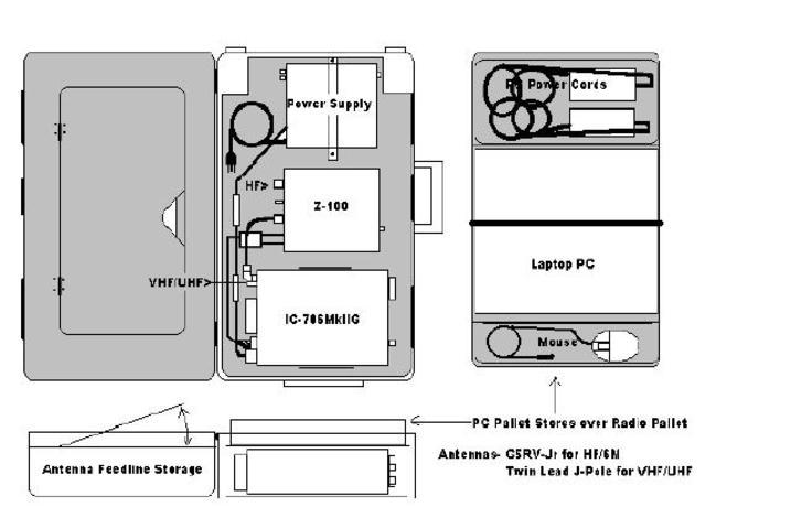 The Radio In a Box Mk 1