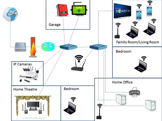 Information Security - Secure House Networks