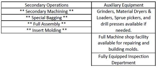 Injection / Compression Molding